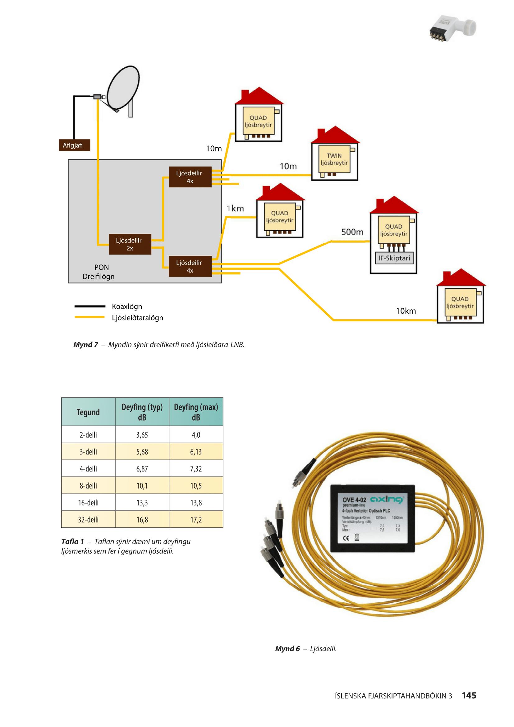 LNB-Fiber-1